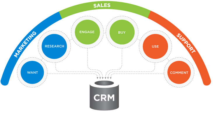 how crm can help in sales